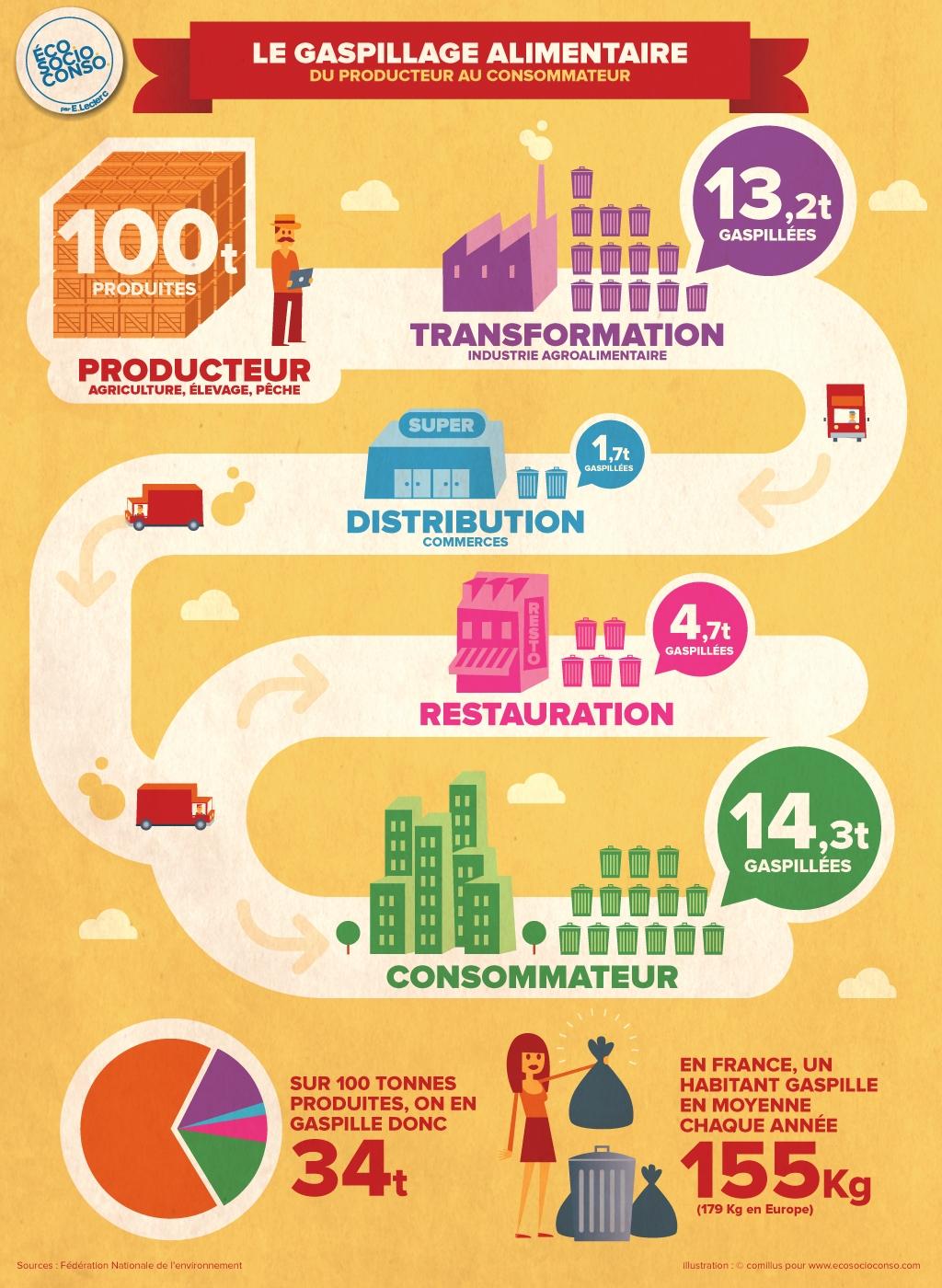 gaspillage alimentaire - du producteur au consommateur - La vie des entreprises
