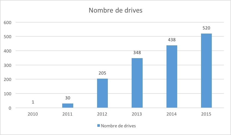 entreprise carrefour - nombre de drives - La vie des entreprises
