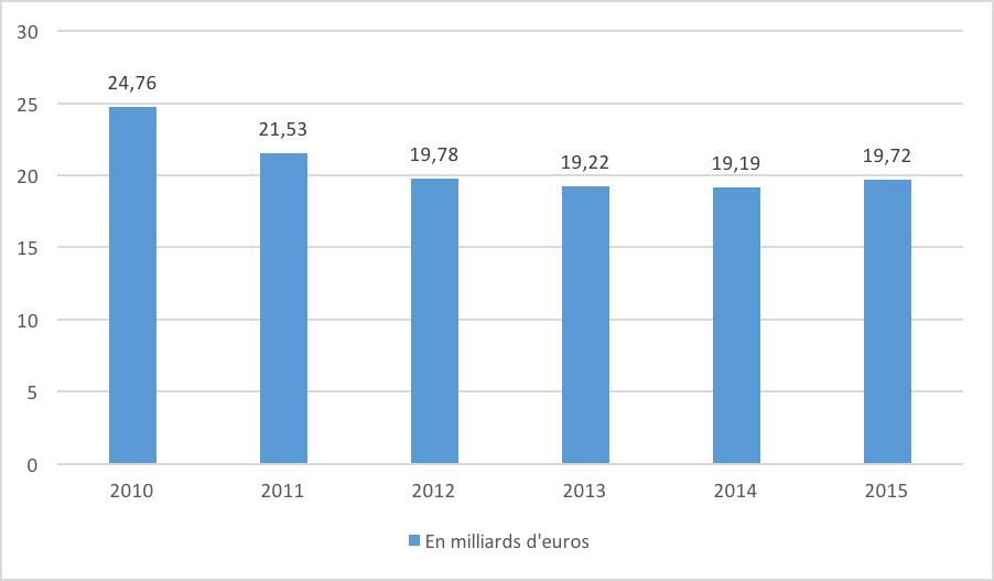 entreprise carrefour - évolution du CA en Europe hors France - La vie des entreprises