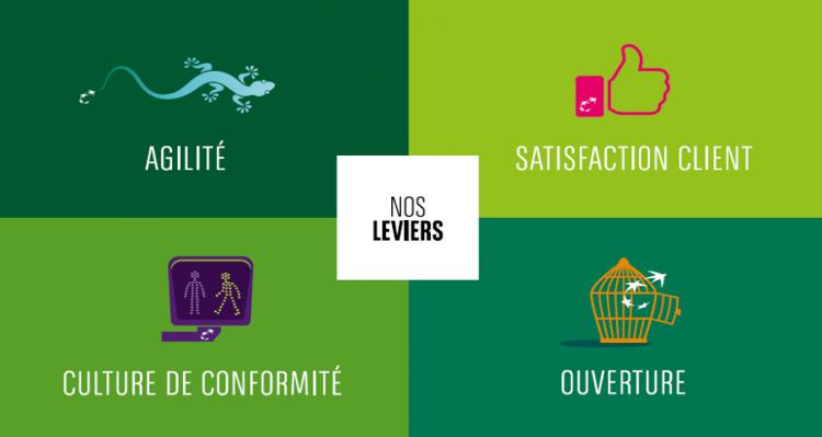 Groupe BNP Paribas - les valeurs et leviers - La vie des entreprises