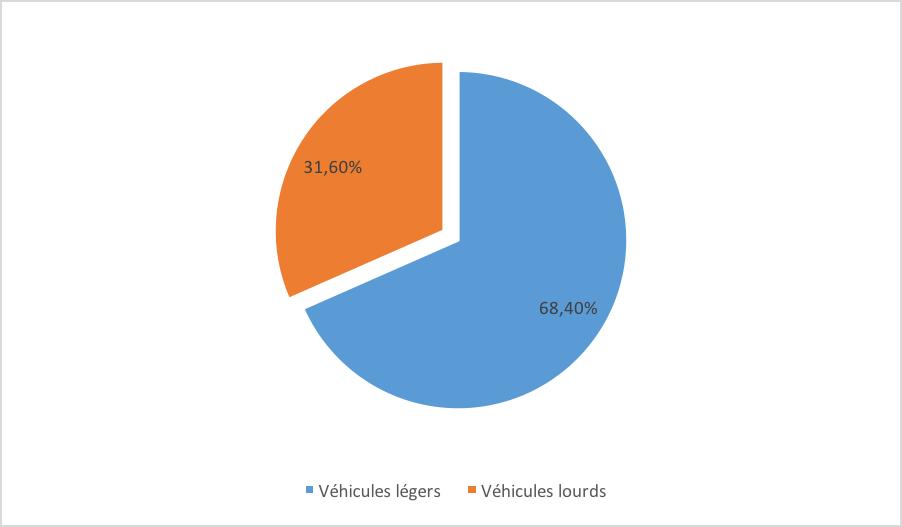 marché des autoroutes - répartition des recettes des péages - La vie des entreprises