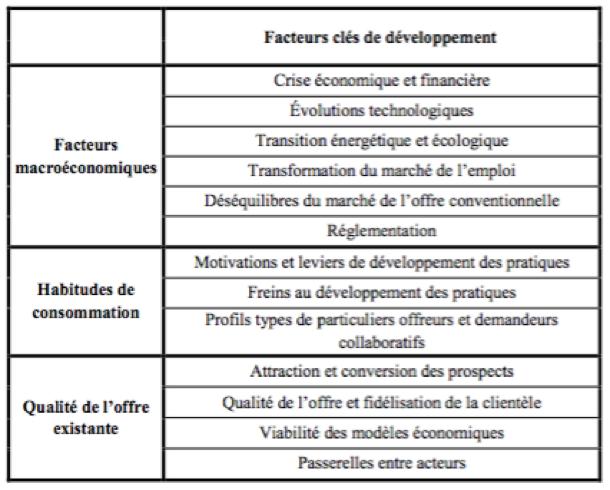 Economie collaborative - les facteurs clés de développement - BNP Paribas logo - La vie des entreprises