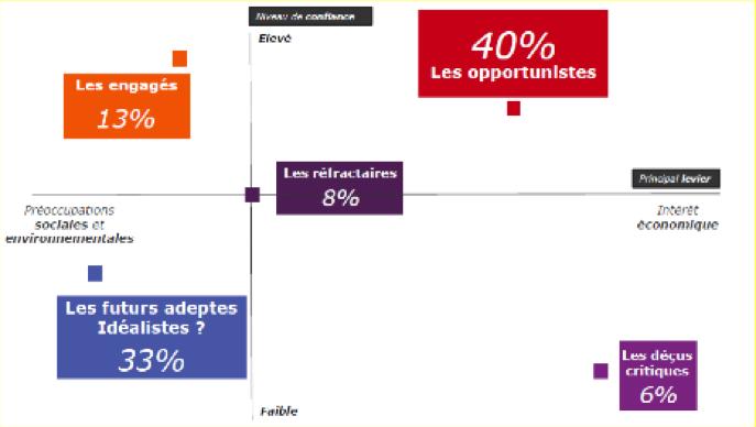 Economie collaborative - les profils des consommateurs français - La vie des entreprises