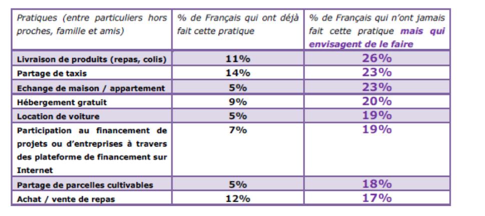 Economie collaborative - les pratiques des français - BNP Paribas logo - La vie des entreprises
