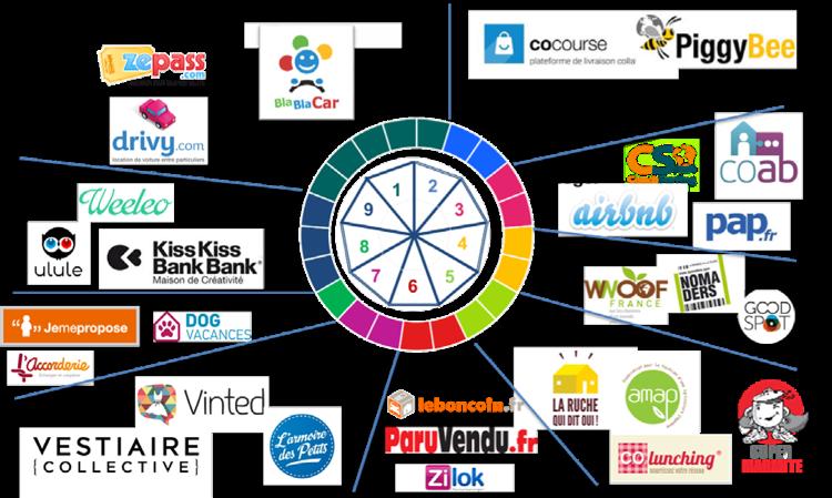 Economie collaborative - logo des secteurs d'activité - BNP Paribas logo - La vie des entreprises
