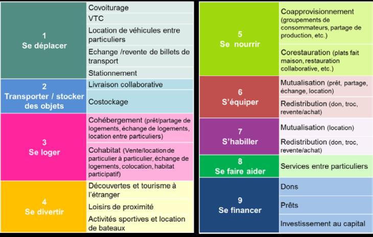 Economie collaborative - les secteurs d'activité - La vie des entreprises