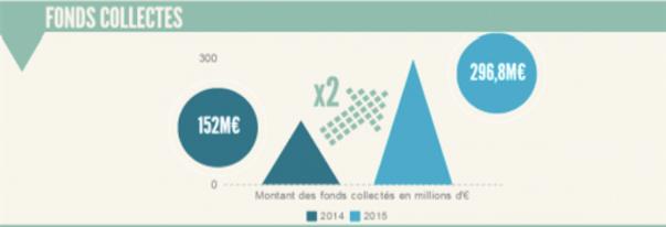 Crowdfunding - le marché en France - La vie des entreprises