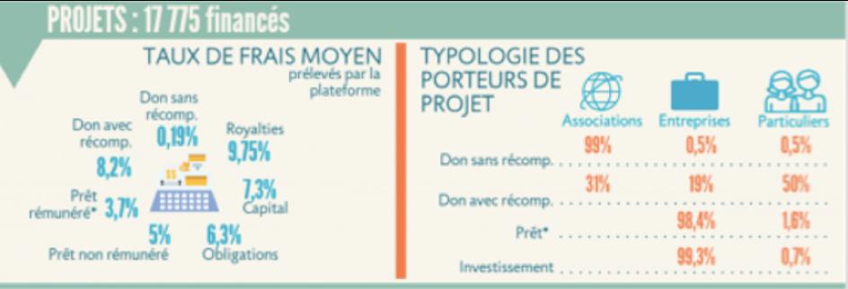Crowdfunding - les projets financés - La vie des entreprises