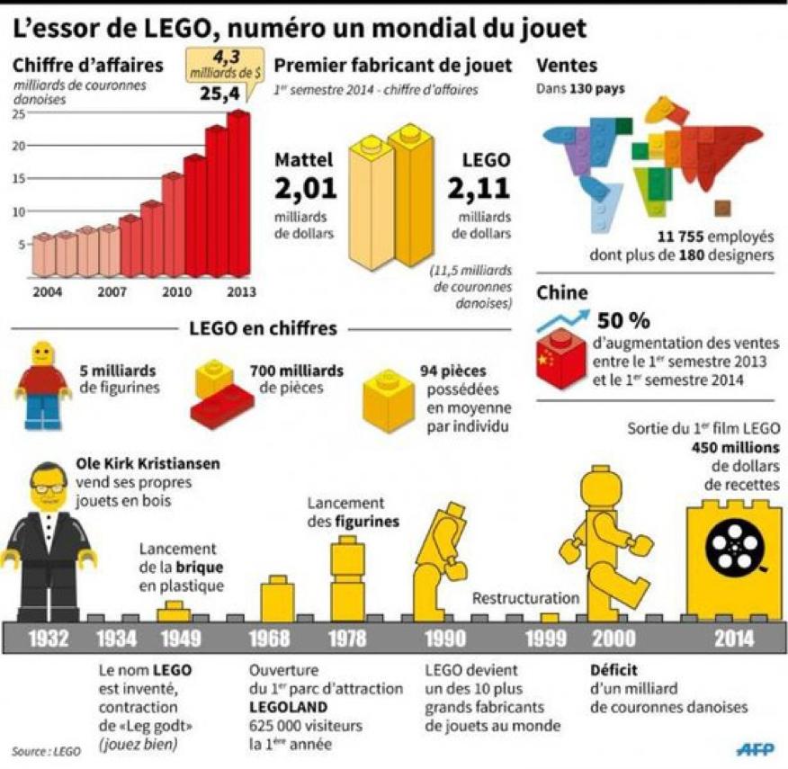 Entreprise Lego - LEGO en chiffres - La vie des entreprises