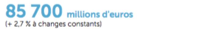 Entreprise Carrefour - Chiffre d'affaires - La vie des entreprises