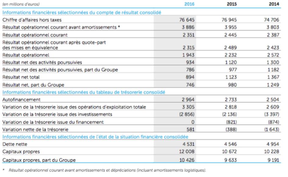 Entreprise Carrefour - les chiffres consolidés - La vie des entreprises