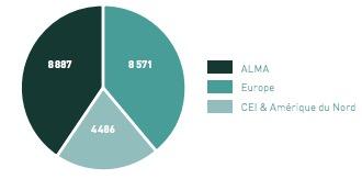 Groupe Danone - CA par zone géographique - la vie des entreprises