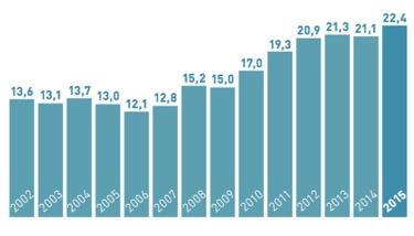 Groupe Danone - évolution du chiffre d'affaires - la vie des entreprises