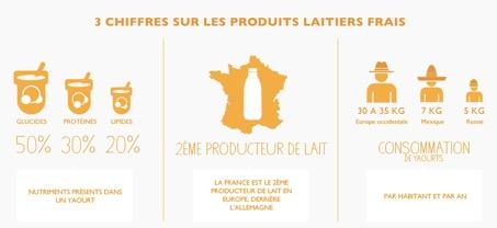 Groupe Danone - chiffres sur les produits laitiers - la vie des entreprises