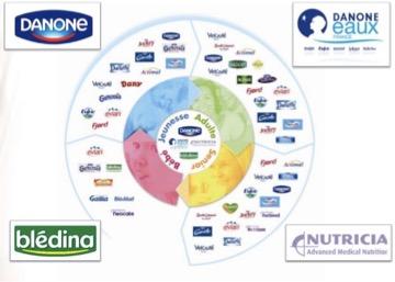 Groupe Danone - les marques de Danone - la vie des entreprises