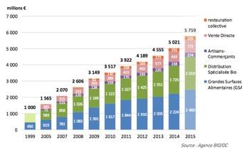Bio - Evolution du chiffre d'affaires par circuit de distribution - La vie des entreprises