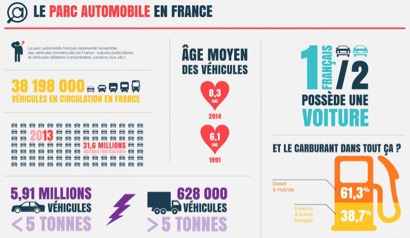 march de l 39 automobile en france infographie sur le parc. Black Bedroom Furniture Sets. Home Design Ideas