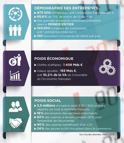 Commerce - infographie sur les chiffres clés du commerce - La vie des entreprises