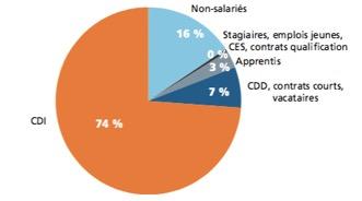 Commerce - les contrats de travail - La vie des entreprises