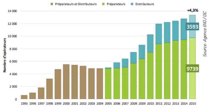 Bio - Nombre de préparateurs et de distributeurs certifiés - La vie des entreprises