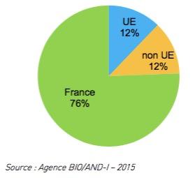 Bio - Origine des produits bio consommés en France - La vie des entreprises