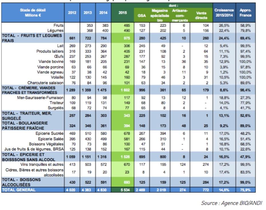 Bio - Répartition des achats des ménages par catégorie et par circuit - La vie des entreprises