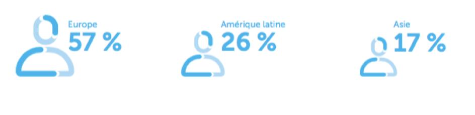Entreprise Carrefour - Répartition par zone géographique - La vie des entreprises