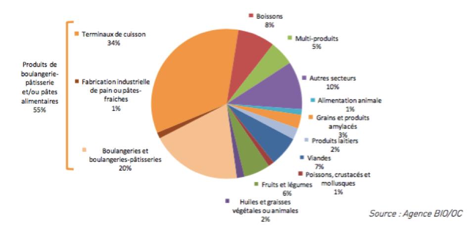 Bio - Répartition des transformateurs en bio - La vie des entreprises