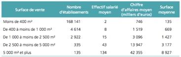 Commerce - la répartition des commerces par surface de vente dans les magasins d'équipement de la personne - La vie des entreprises