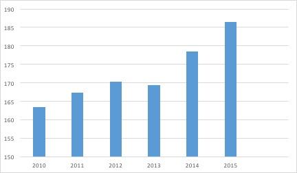 Le marché de la distribution d'articles de sport - Budget annuel moyen par ménage alloué aux achats d'articles de sport - La vie des entreprises
