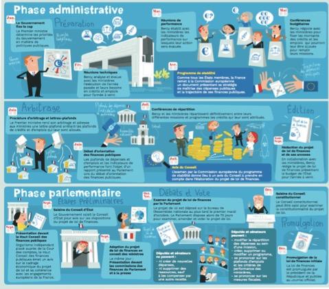 Budget de l'Etat français - Le calendrier du budget de l'Etat - La vie des entreprises