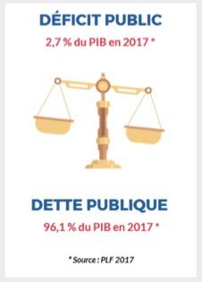 Budget de l'Etat français - Le déficit public - La vie des entreprises