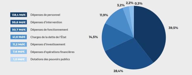 Budget de l'Etat français -Les dépenses - La vie des entreprises