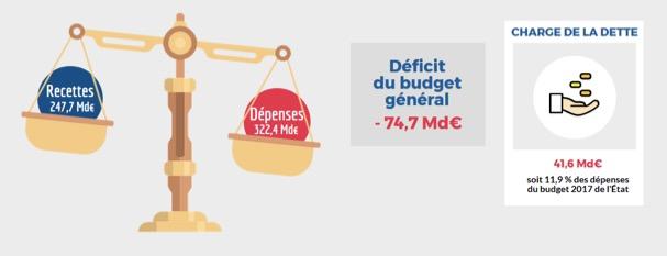 Budget de l'Etat français -L'équilibre budgétaire - La vie des entreprises