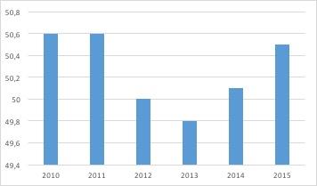 Le marché de la distribution de carburants - évolution de la consommation de carburants - La vie des entreprises