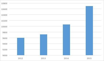 Le marché de la distribution d'articles de sport - le chiffre d'affaires du marché - La vie des entreprises