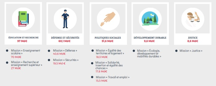 Budget de l'Etat français - Les 5 politiques majeures de 2017 - La vie des entreprises