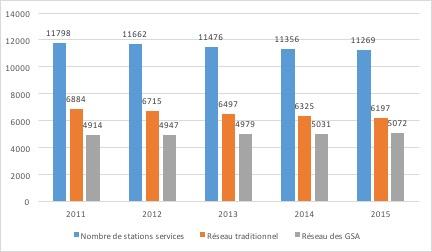 Le marché de la distribution de carburants - nombre de station service - La vie des entreprises