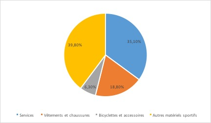 Le marché de la distribution d'articles de sport - Répartition des dépenses sportives des ménages par famille de produits - La vie des entreprises