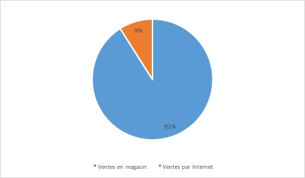 Le marché de la distribution d'articles de sport - Répartition des ventes d'articles de sport par canal de distribution- La vie des entreprises
