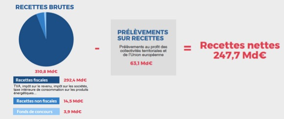 Budget de l'Etat français -Les recettes brutes - La vie des entreprises