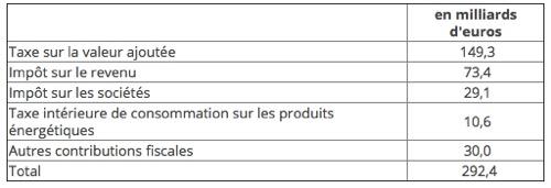 Budget de l'Etat français -Les recettes fiscales - La vie des entreprises