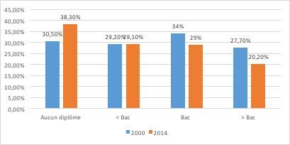 Le marché du tabac - Consommation de tabac en France selon le niveau d'études - La vie des entreprises