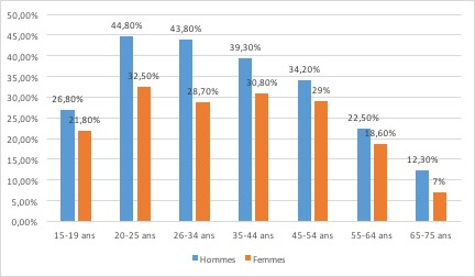 Le marché du tabac - Consommation de tabac en France selon le sexe - La vie des entreprises