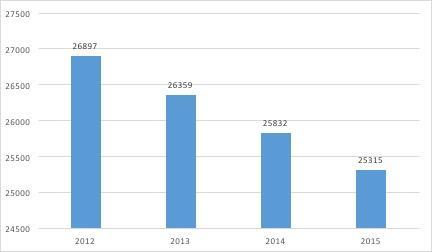 Le marché du tabac - Nombre de débits de tabac en France - La vie des entreprises