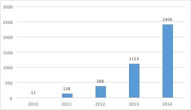 Le marché du tabac - Nombre de points de vente spécialisés - La vie des entreprises