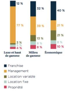 Entreprise AccorHotels - parc hôtelier par segment et par type d'exploitation - La vie des entreprises