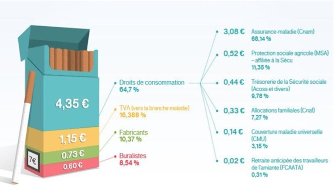 Le marché du tabac - Prix d'un paquet de cigarette - La vie des entreprises