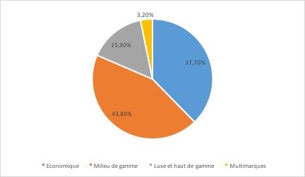 Entreprise AccorHotels - répartition du chiffre d'affaires par segment - La vie des entreprises