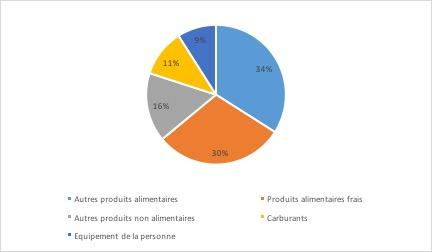 Grandes surfaces alimentaires - Structure des ventes des hypermarchés - La vie des entreprises